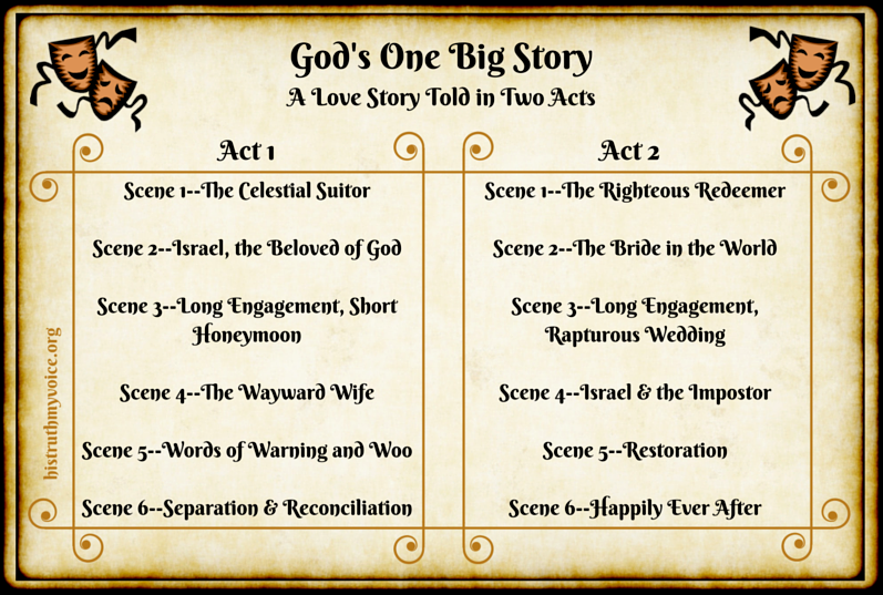 The Program Guide for God's One Big Story, Part 2